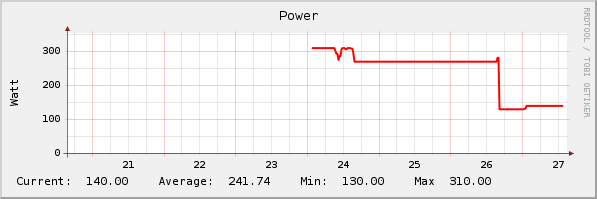 current power graph